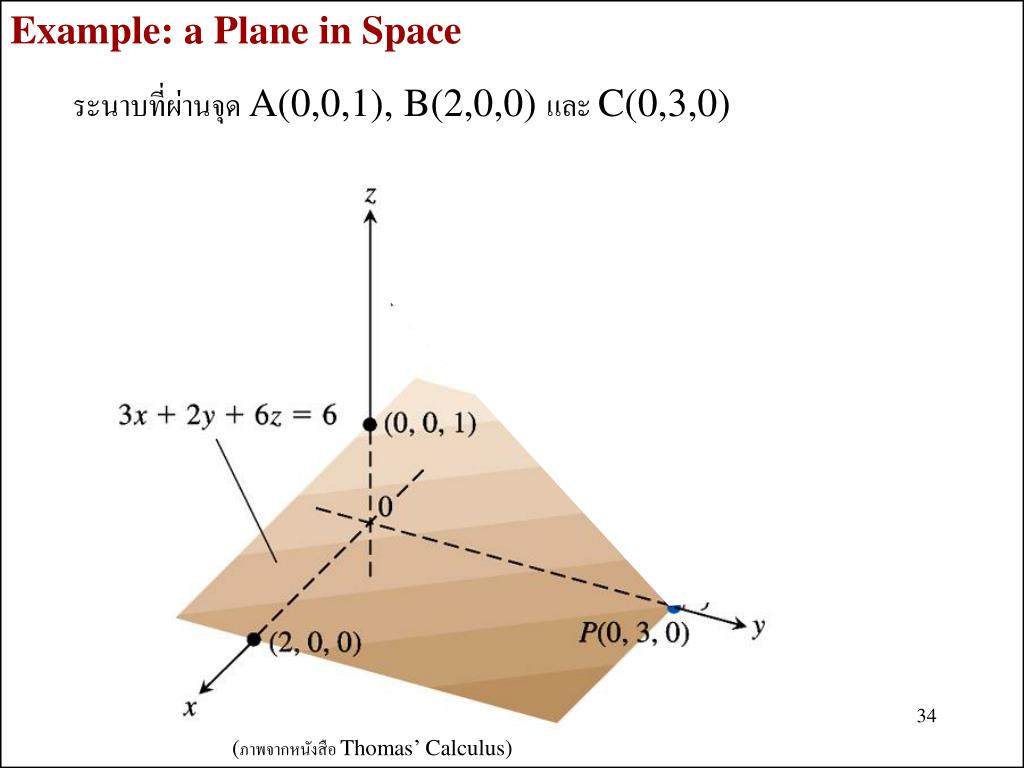 Example: a Plane in Space