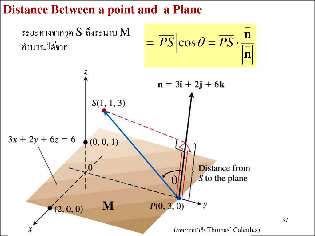 Distance Between a point and  a Plane