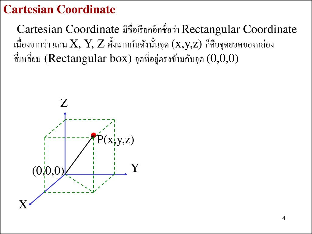 Cartesian Coordinate
