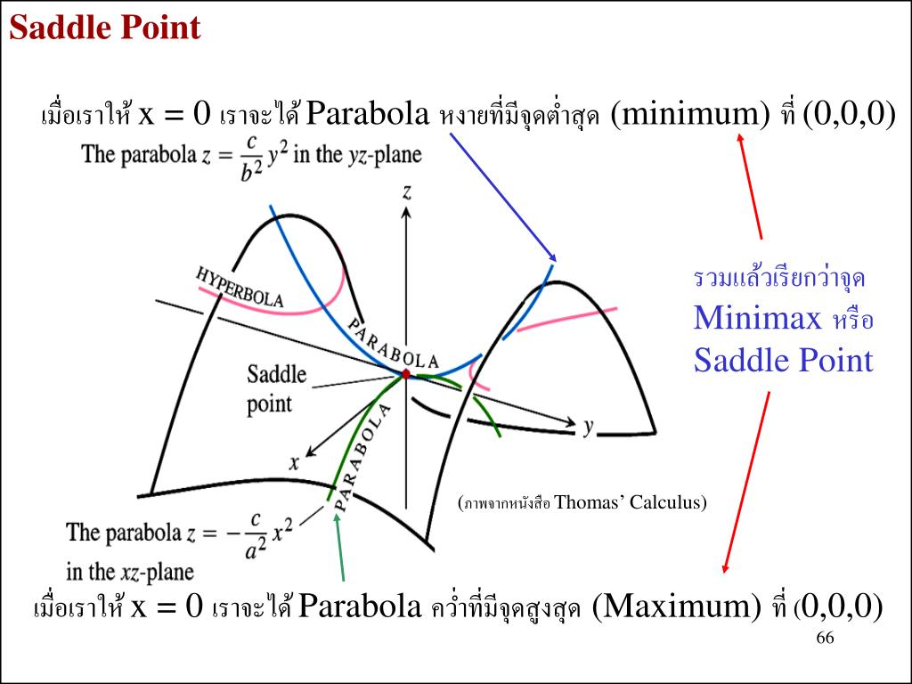 Saddle Point