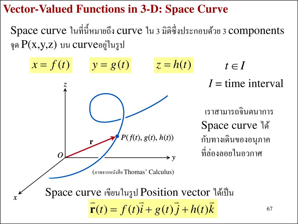 Vector-Valued Functions in 3-D: Space Curve
