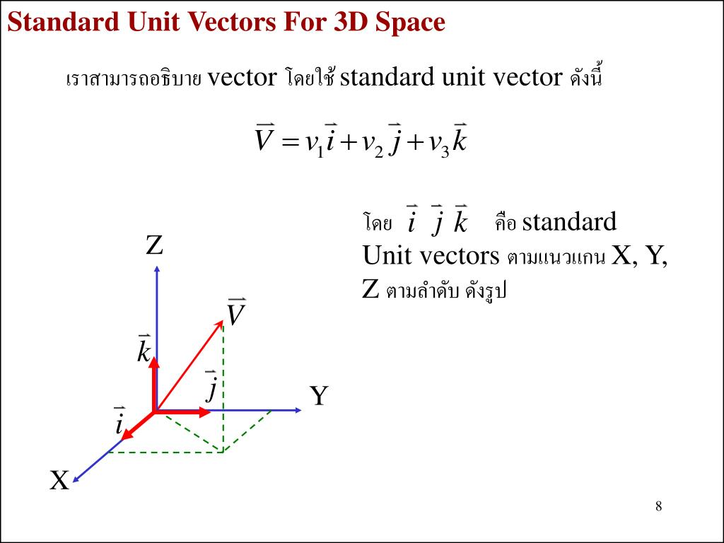 Standard Unit Vectors For 3D Space