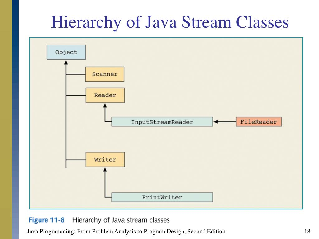Hierarchy of Java Stream Classes