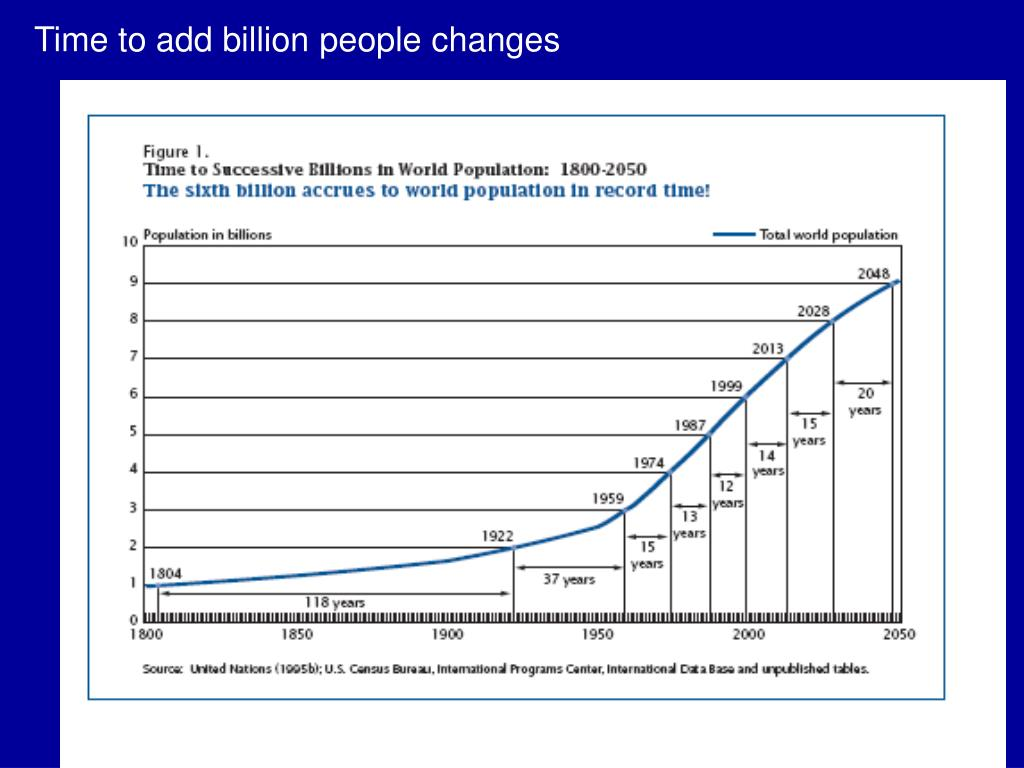 Time to add billion people changes