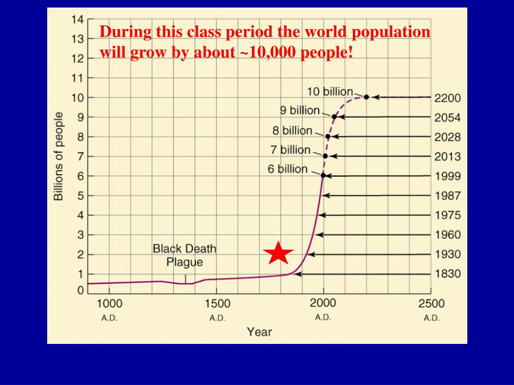 During this class period the world population will grow by about ~10,000 people!