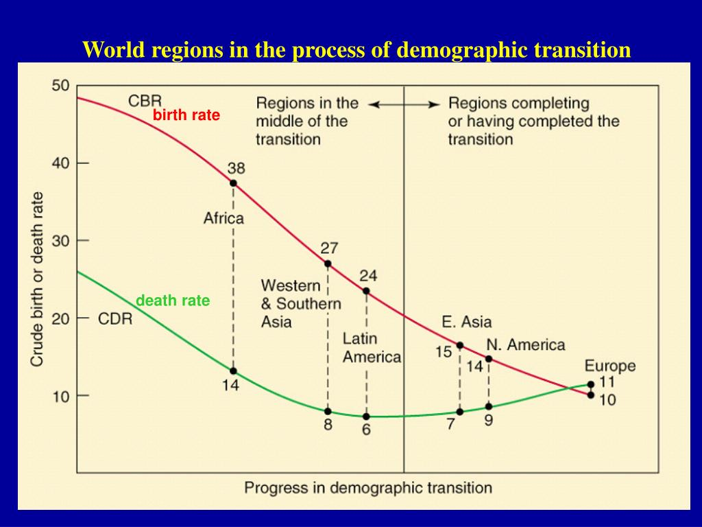 World regions in the process of demographic transition