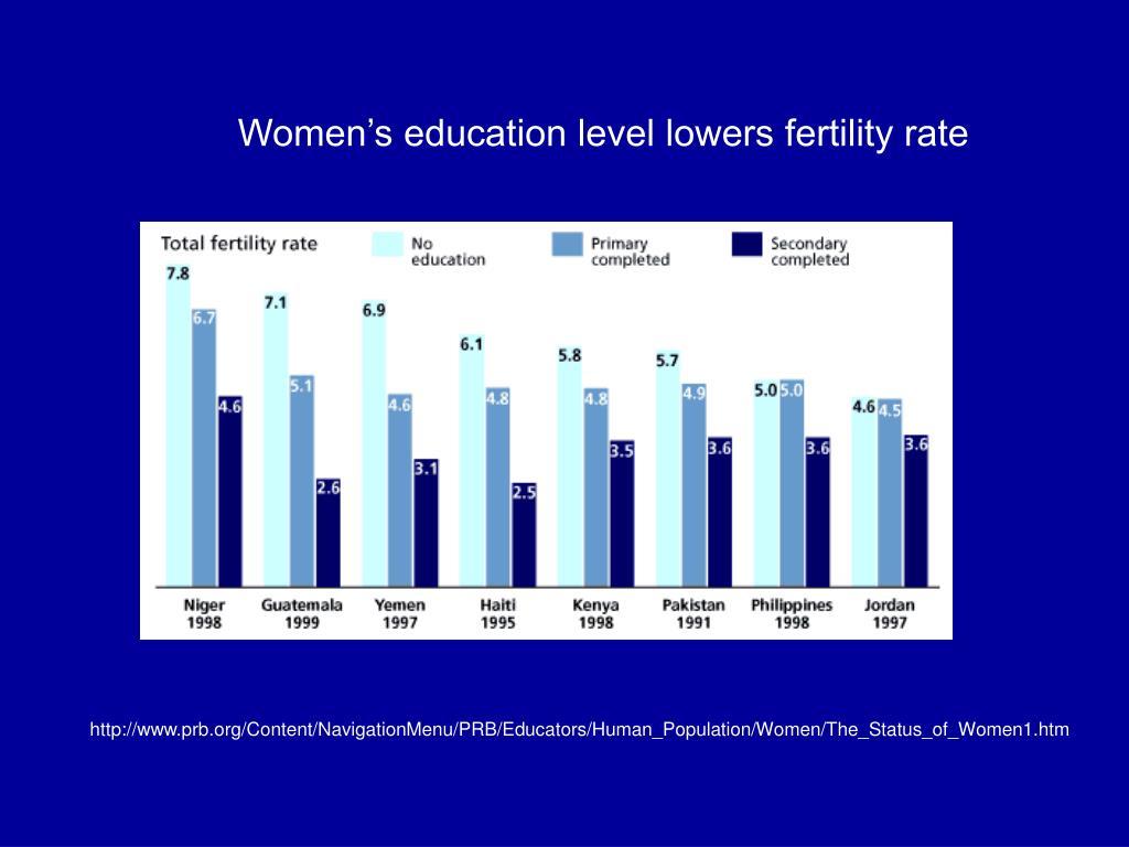 Women's education level lowers fertility rate