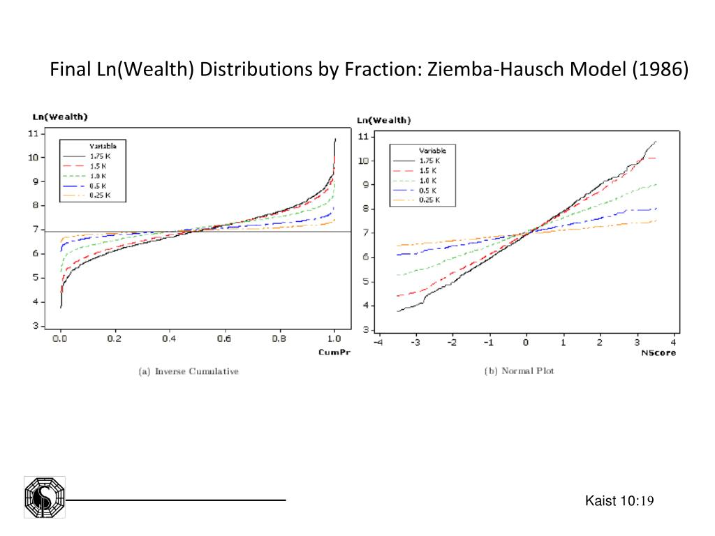 Final Ln(Wealth) Distributions by Fraction: Ziemba-Hausch Model (1986)