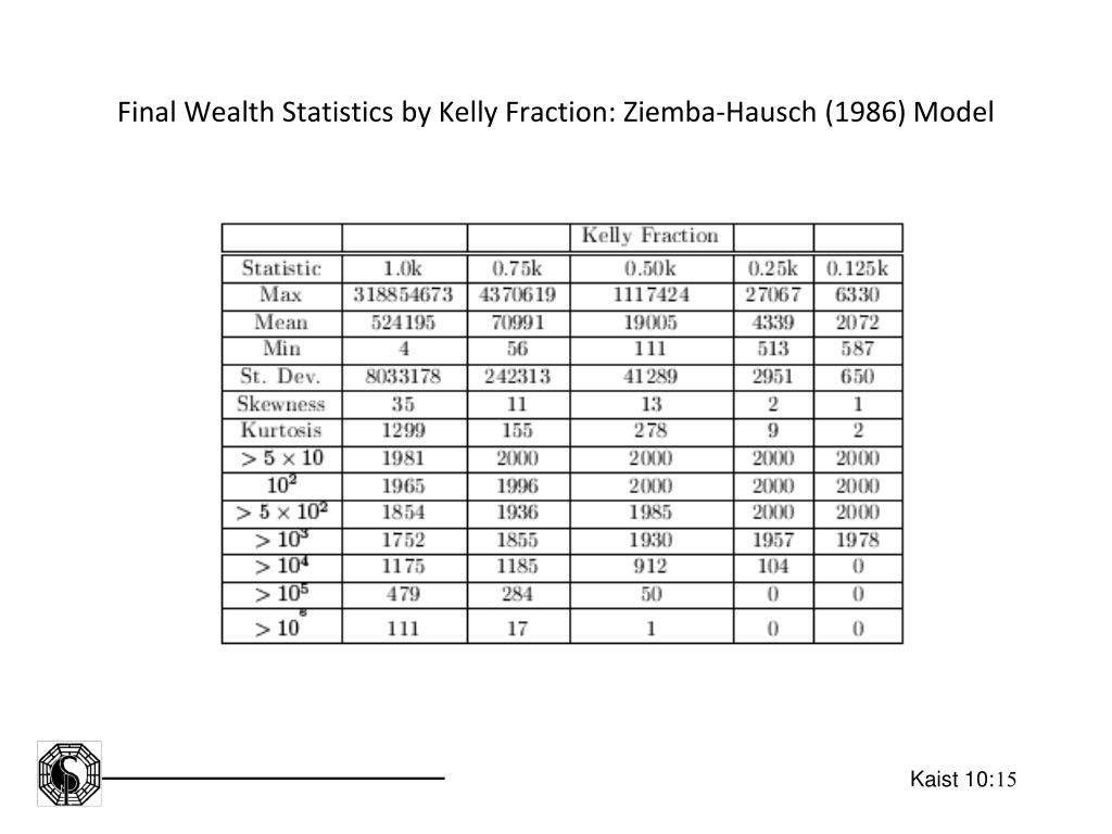 Final Wealth Statistics by Kelly Fraction: