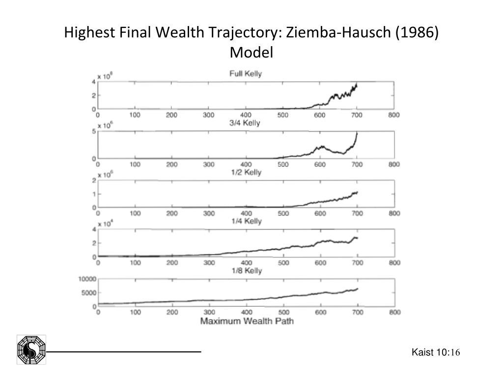 Highest Final Wealth Trajectory: