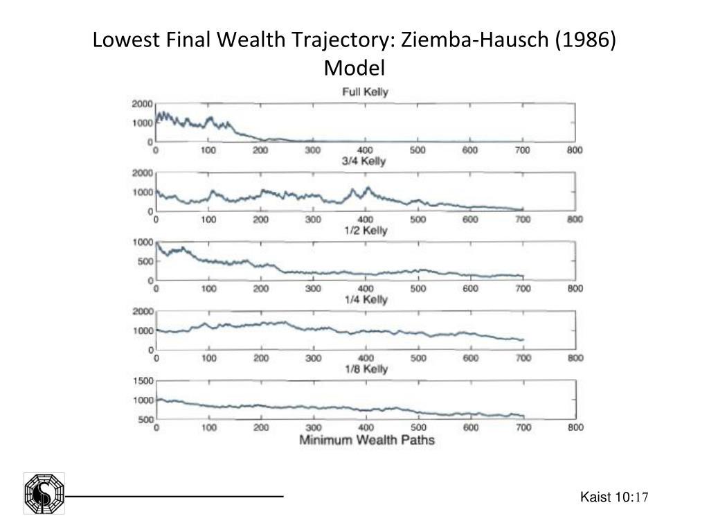 Lowest Final Wealth Trajectory: