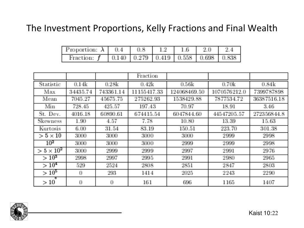 The Investment Proportions, Kelly Fractions and Final Wealth