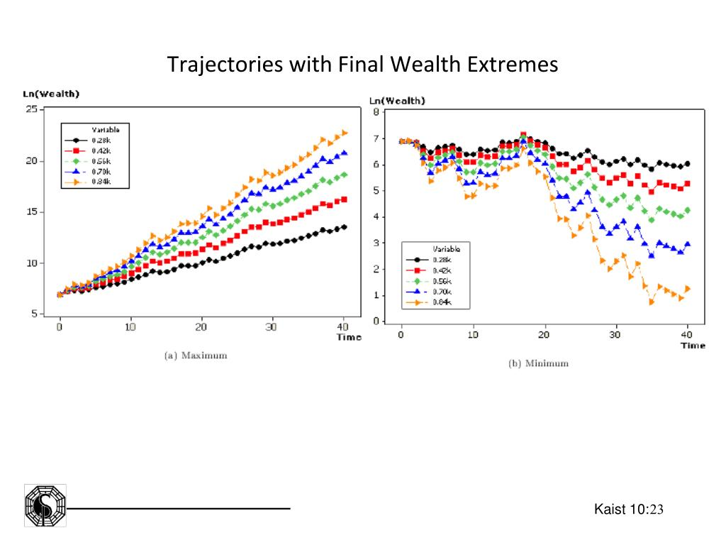 Trajectories with Final Wealth Extremes