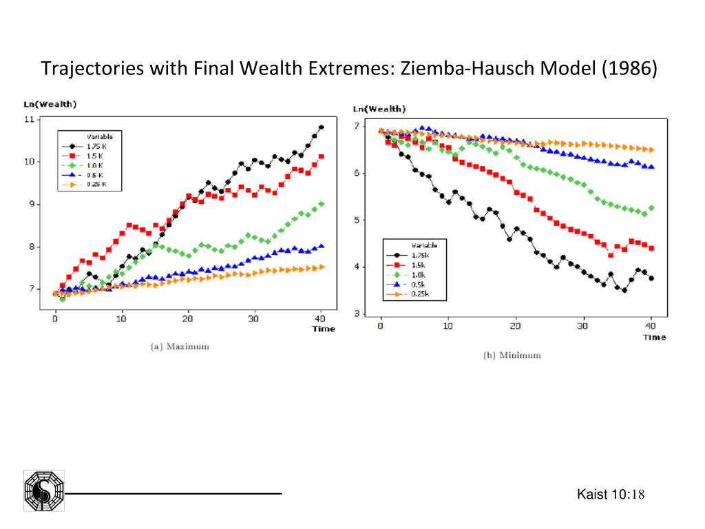 Trajectories with Final Wealth Extremes: Ziemba-Hausch Model (1986)