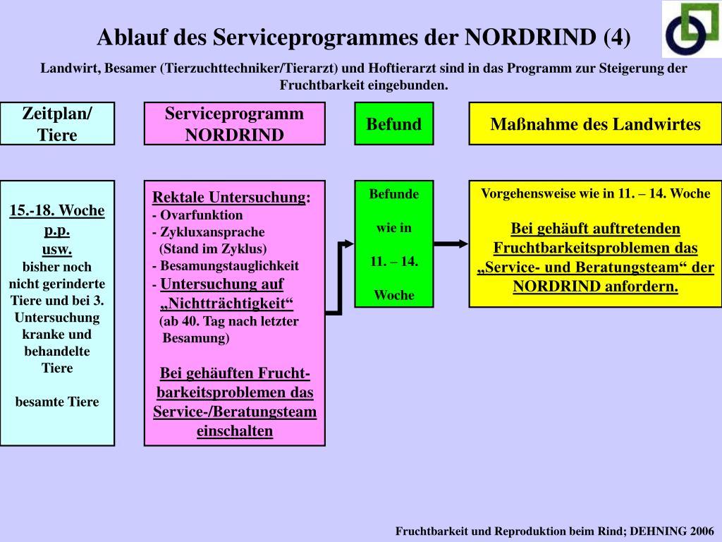 Ablauf des Serviceprogrammes der NORDRIND (4)