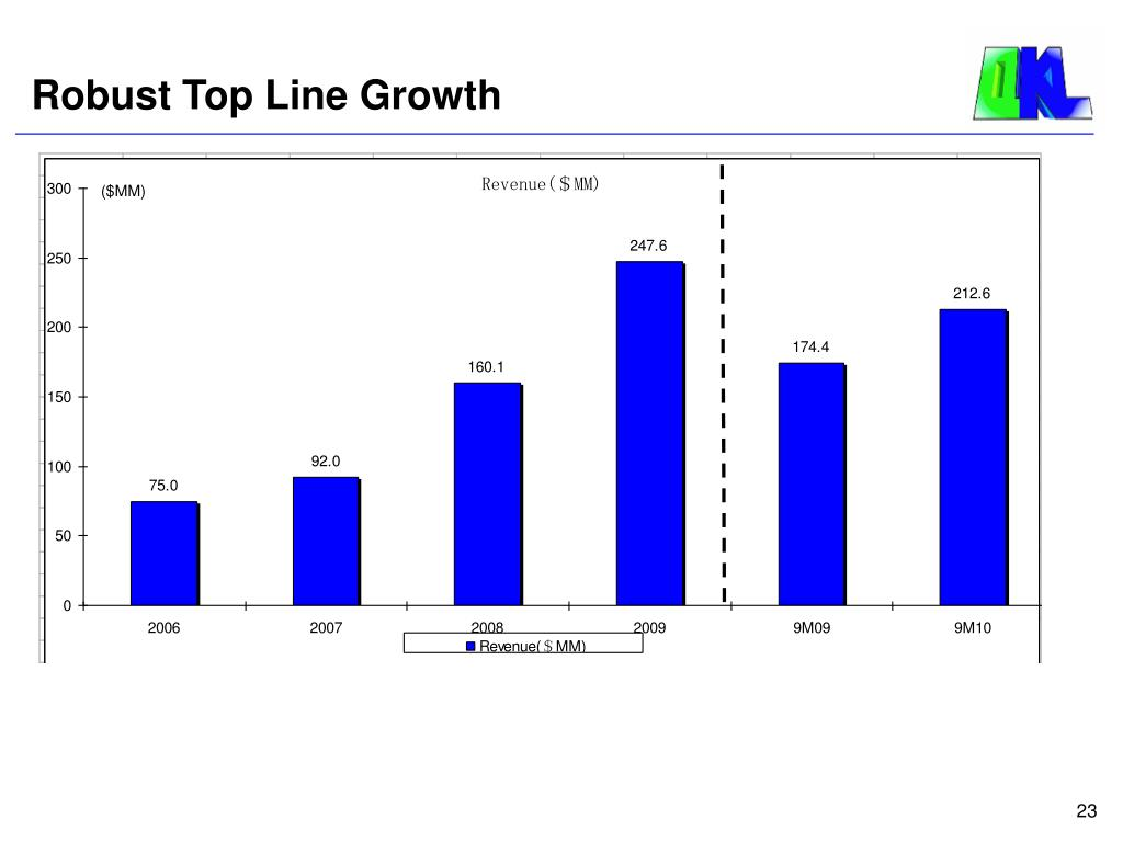 Robust Top Line Growth