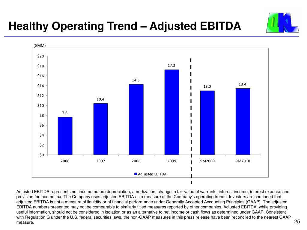 Healthy Operating Trend – Adjusted EBITDA
