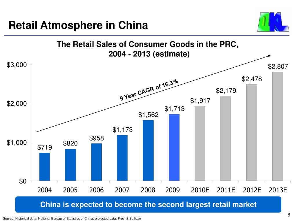 The Retail Sales of Consumer Goods in the PRC,