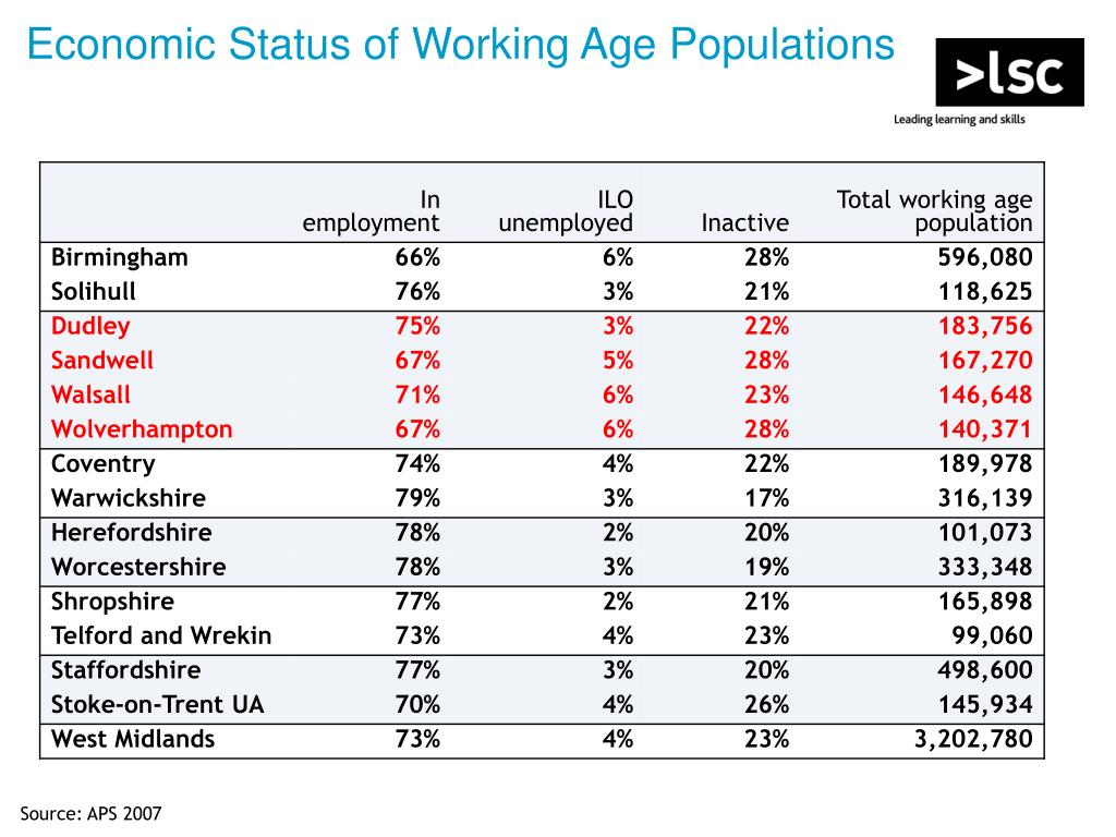 Economic Status of Working Age Populations
