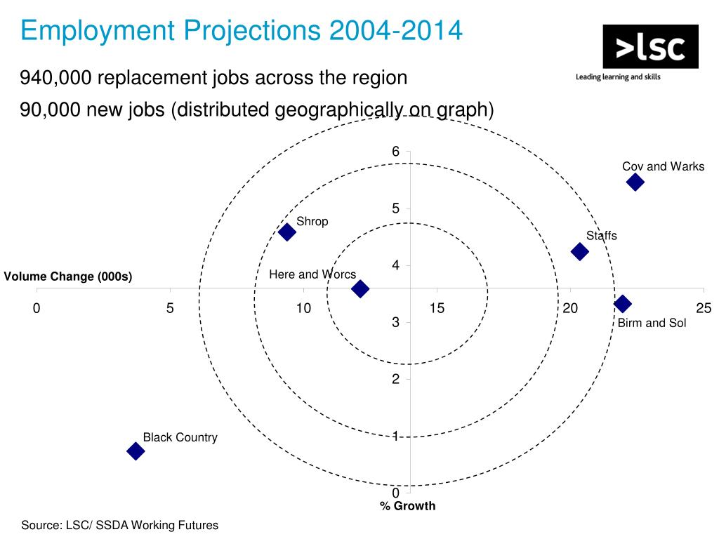 Employment Projections 2004-2014