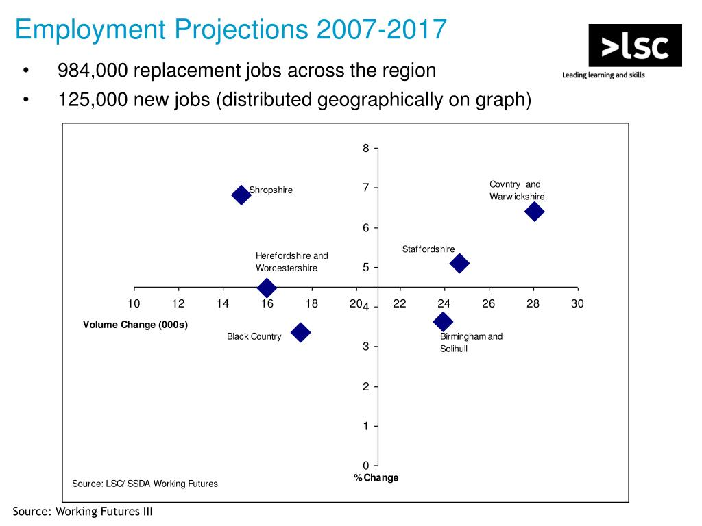 Employment Projections 2007-2017