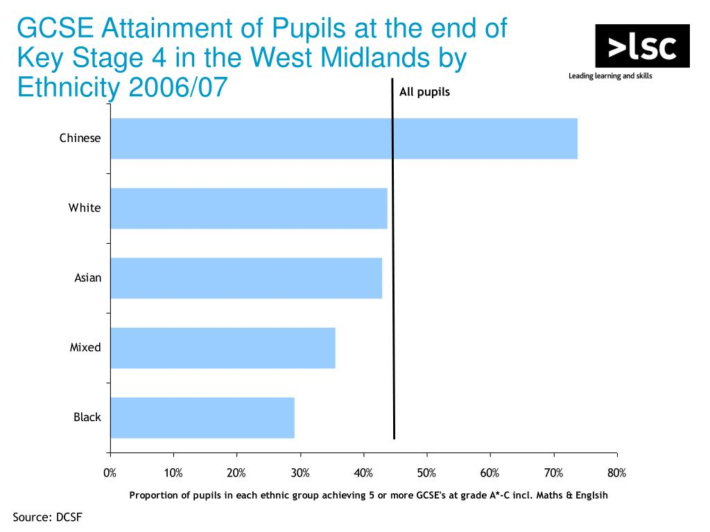 GCSE Attainment of Pupils at the end of