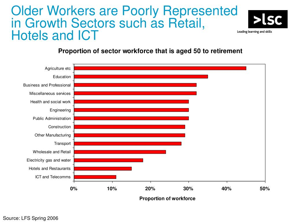 Older Workers are Poorly Represented