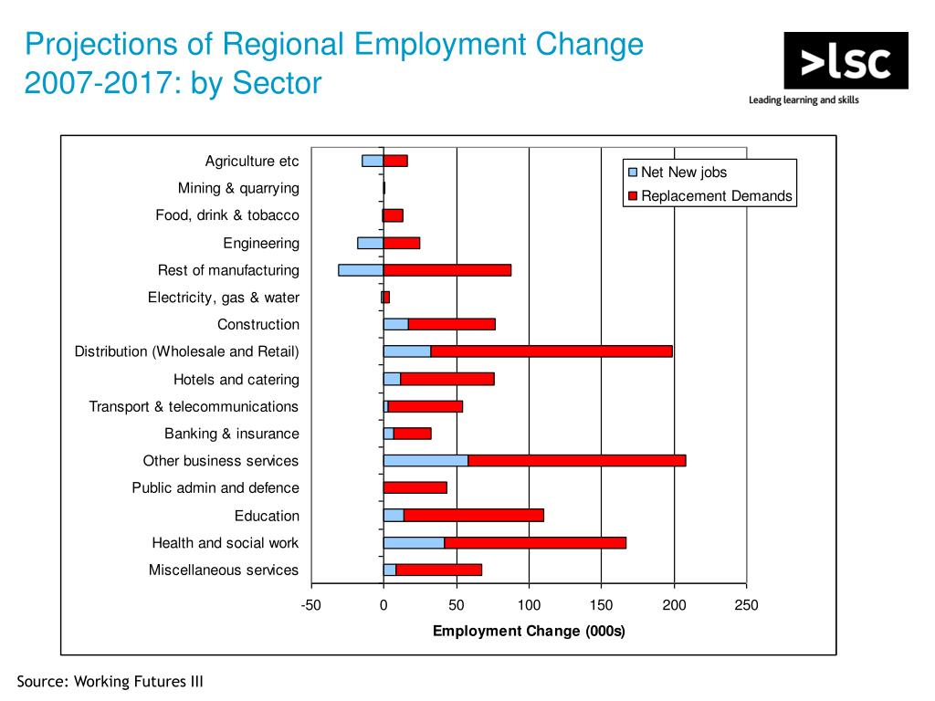 Projections of Regional Employment Change