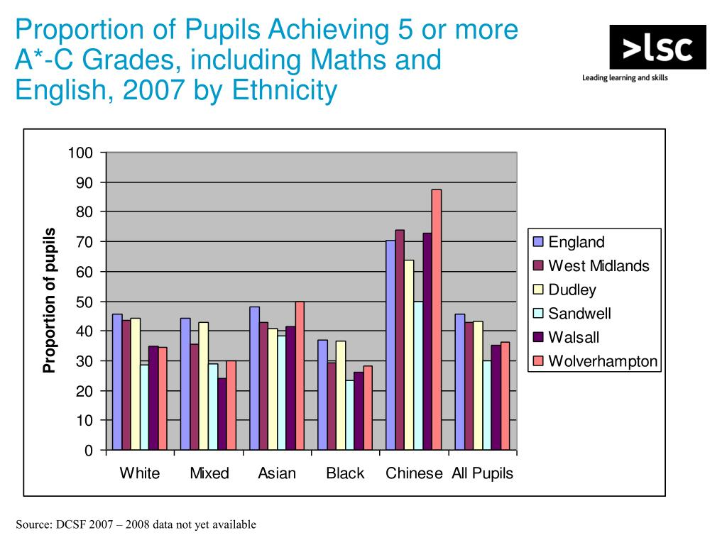 Proportion of Pupils Achieving 5 or more