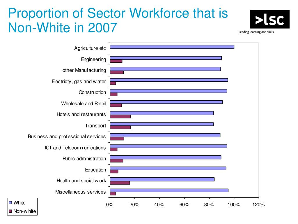 Proportion of Sector Workforce that is