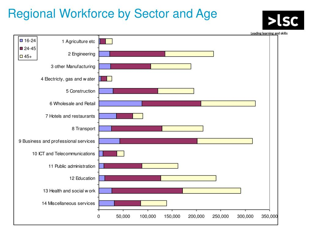 Regional Workforce by Sector and Age