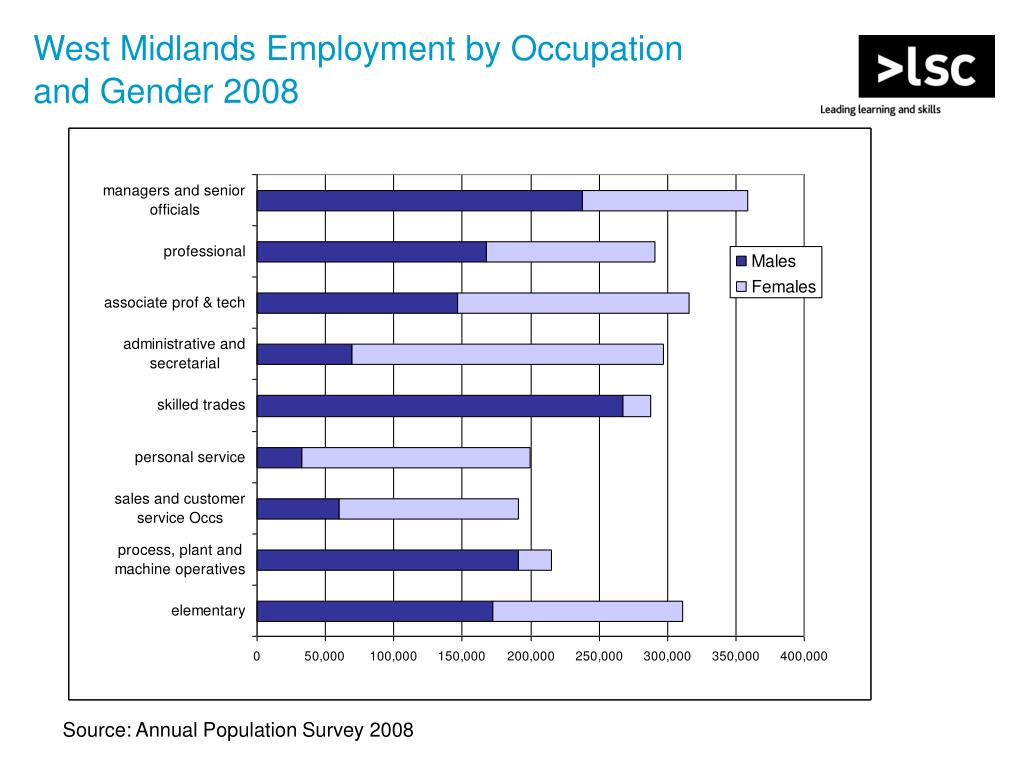 West Midlands Employment by Occupation