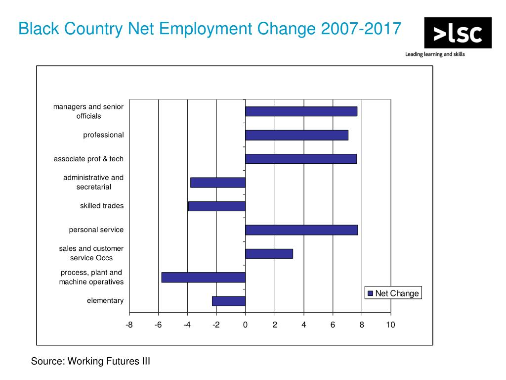 Black Country Net Employment Change 2007-2017