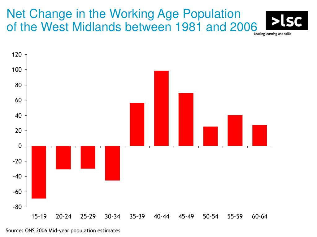 Net Change in the Working Age Population