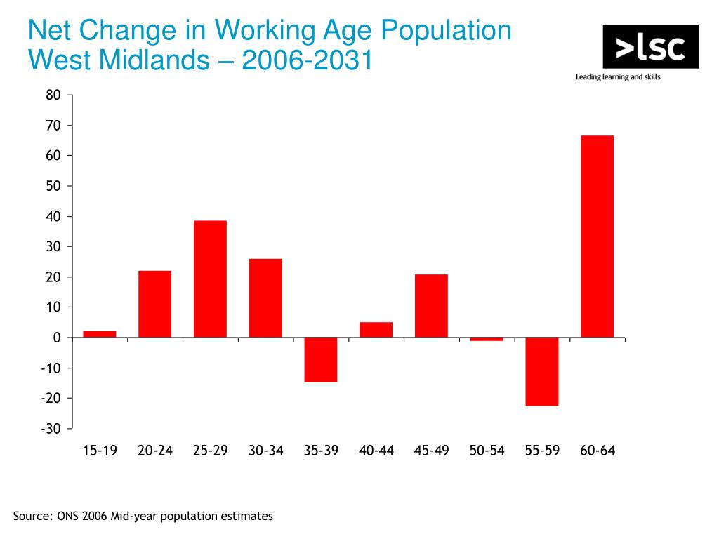 Net Change in Working Age Population