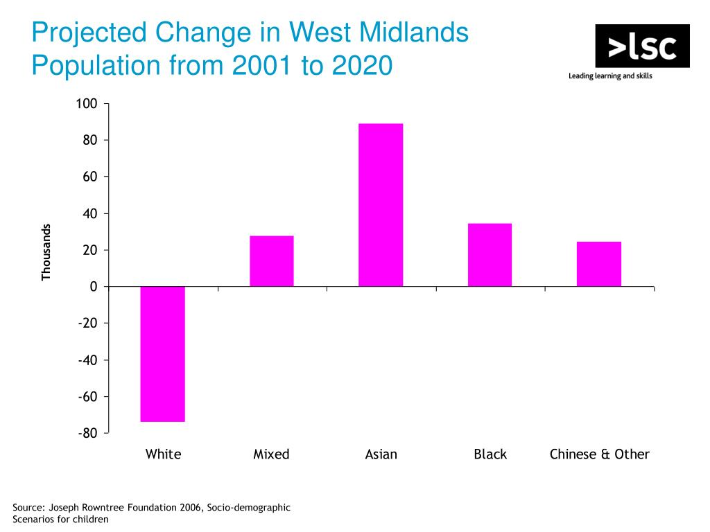 Projected Change in West Midlands