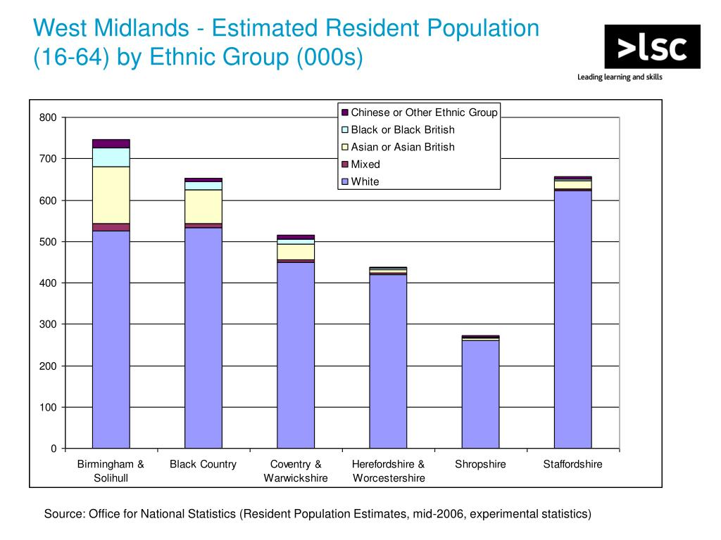 West Midlands - Estimated Resident Population