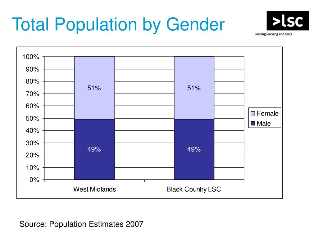 Total Population by Gender