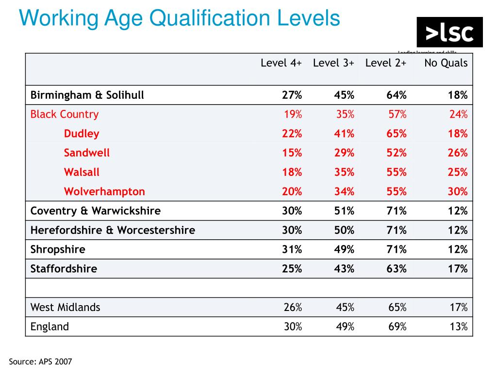 Working Age Qualification Levels
