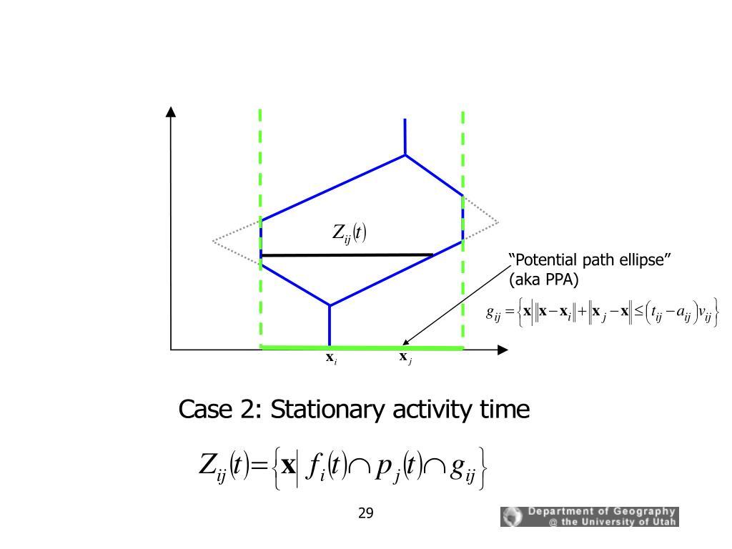 """Potential path ellipse"" (aka PPA)"