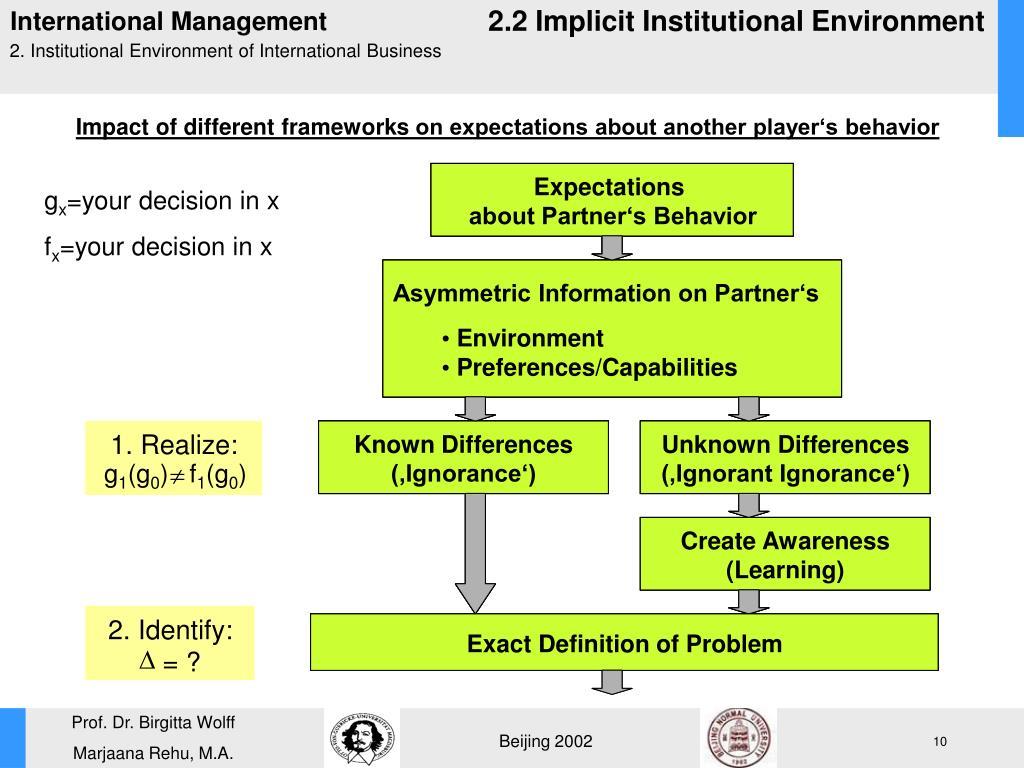 2.2 Implicit Institutional Environment