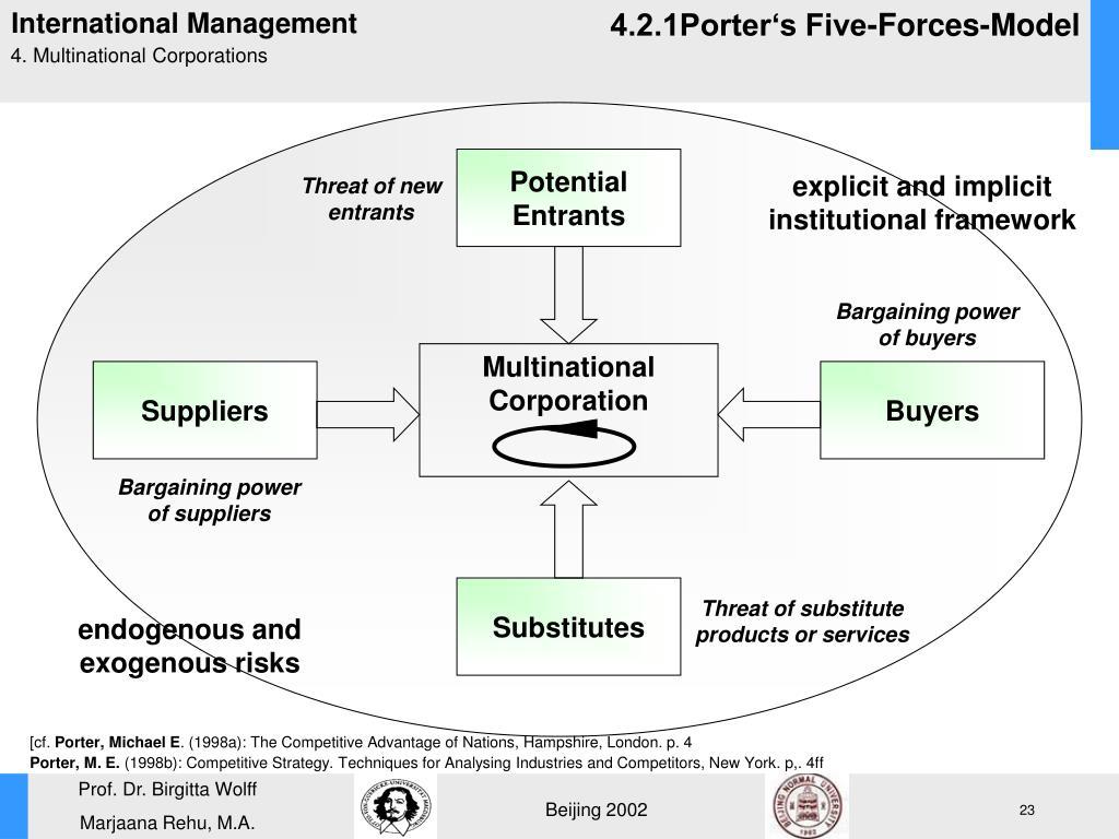 4.2.1Porter's Five-Forces-Model
