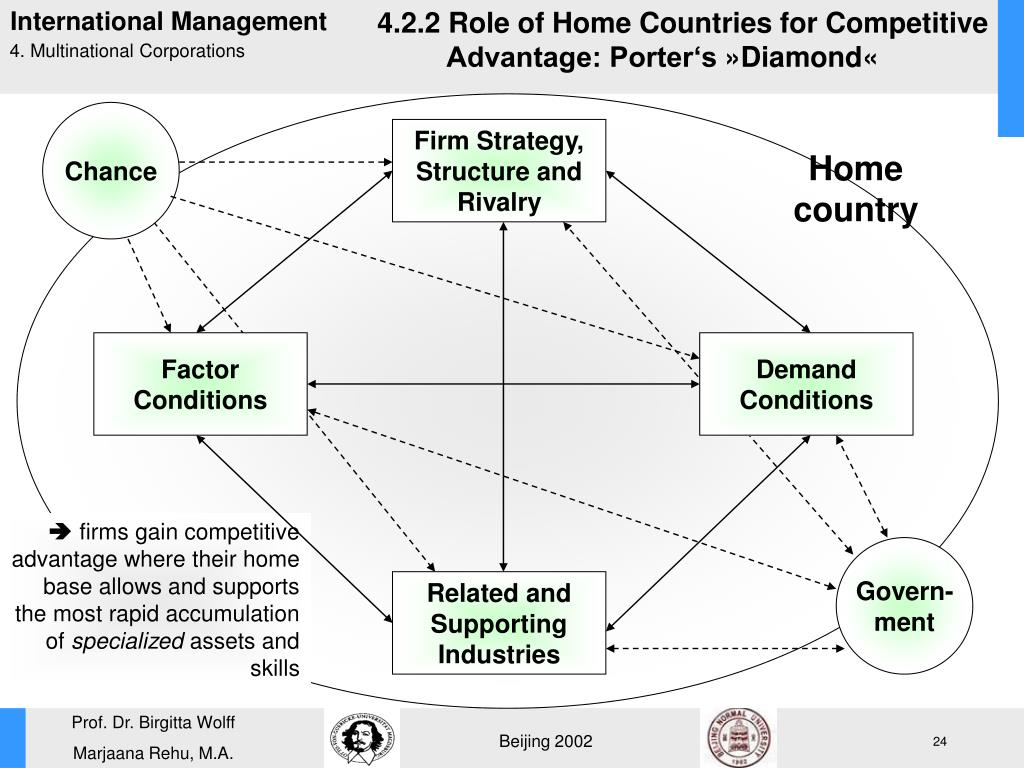 4.2.2 Role of Home Countries for Competitive