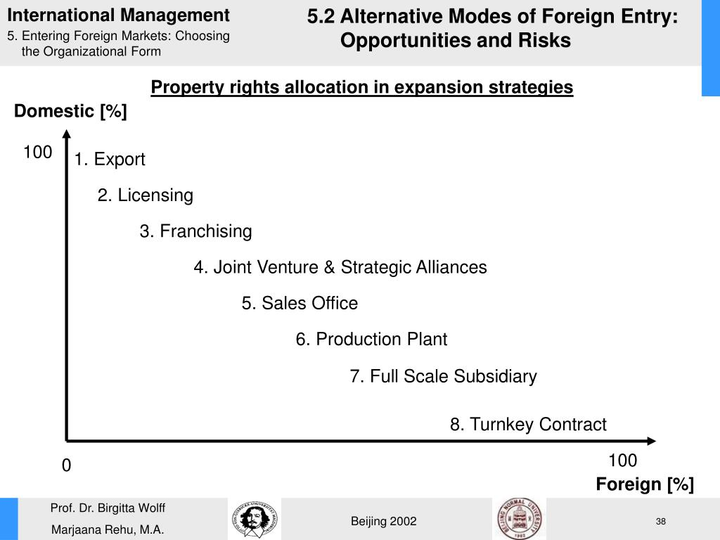 5.2 Alternative Modes of Foreign Entry: