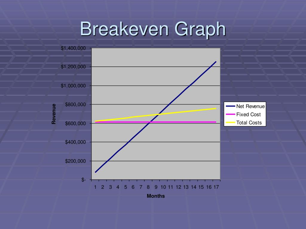 Breakeven Graph