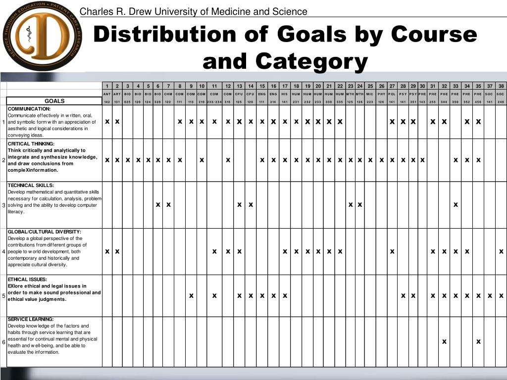 Distribution of Goals by Course and Category