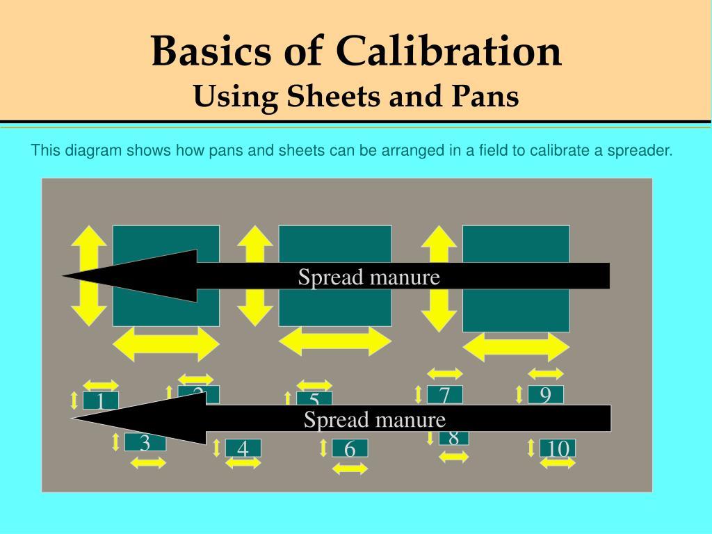 Basics of Calibration