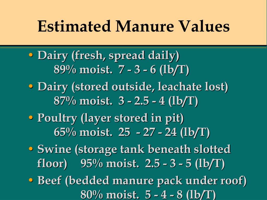 Estimated Manure Values