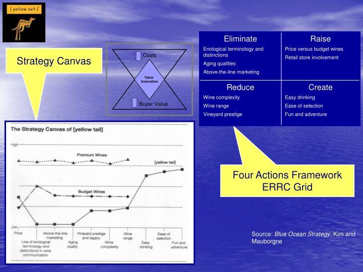ebay blue ocean strategy canvas