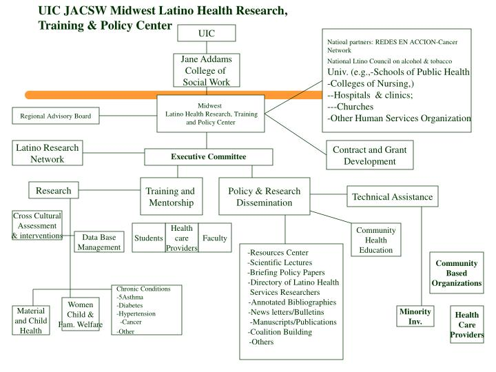UIC JACSW Midwest Latino Health Research, Training & Policy Center